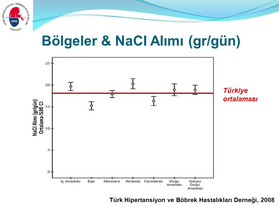 Türk Hipertansiyon ve Böbrek Hastalıkları Derneği, 2008 Bölgeler & NaCI Alımı (gr/gün) Türkiye ortalaması