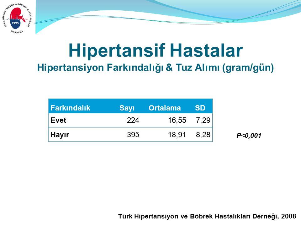 Türk Hipertansiyon ve Böbrek Hastalıkları Derneği, 2008 Hipertansif Hastalar Hipertansiyon Farkındalığı & Tuz Alımı (gram/gün) FarkındalıkSayıOrtalamaSD Evet22416,557,29 Hayır 39518,918,28 P<0,001