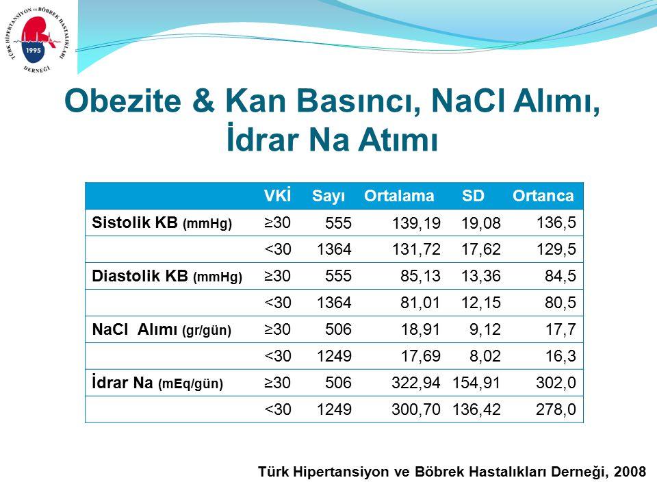 Türk Hipertansiyon ve Böbrek Hastalıkları Derneği, 2008 Obezite & Kan Basıncı, NaCl Alımı, İdrar Na Atımı VKİSayıOrtalamaSDOrtanca Sistolik KB (mmHg) ≥30 555139,1919,08 136,5 <30 1364131,7217,62 129,5 Diastolik KB (mmHg) ≥30 55585,1313,36 84,5 <30 136481,0112,15 80,5 NaCl Alımı (gr/gün) ≥30 50618,919,12 17,7 <30 124917,698,02 16,3 İdrar Na (mEq/gün) ≥30 506322,94154,91 302,0 <30 1249300,70136,42 278,0
