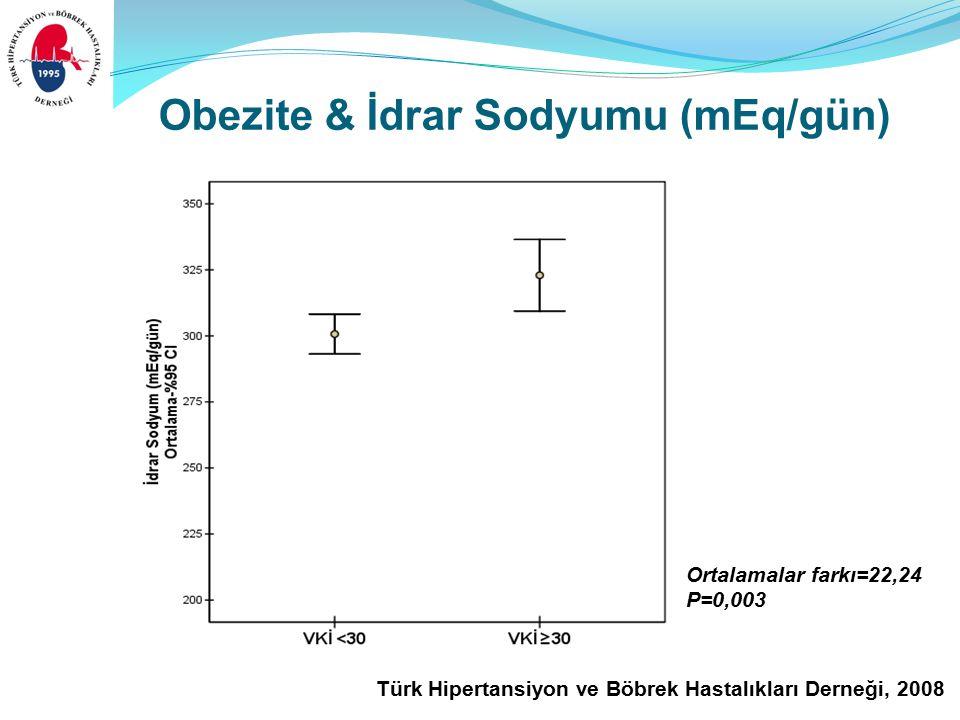 Türk Hipertansiyon ve Böbrek Hastalıkları Derneği, 2008 Obezite & İdrar Sodyumu (mEq/gün) Ortalamalar farkı=22,24 P=0,003