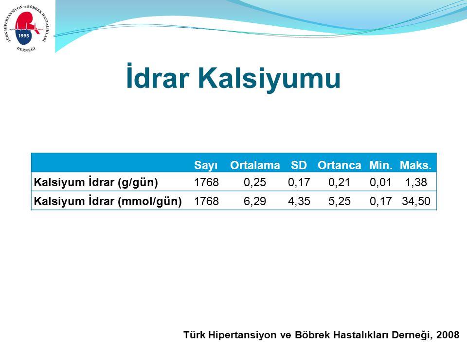 Türk Hipertansiyon ve Böbrek Hastalıkları Derneği, 2008 İdrar Kalsiyumu SayıOrtalamaSDOrtancaMin.Maks.