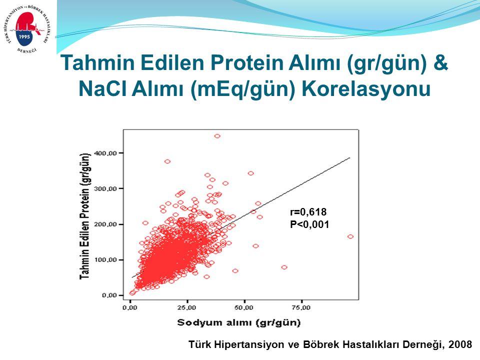 Türk Hipertansiyon ve Böbrek Hastalıkları Derneği, 2008 Tahmin Edilen Protein Alımı (gr/gün) & NaCI Alımı (mEq/gün) Korelasyonu r=0,618 P<0,001
