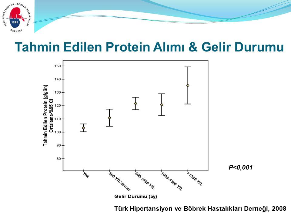 Türk Hipertansiyon ve Böbrek Hastalıkları Derneği, 2008 Tahmin Edilen Protein Alımı & Gelir Durumu P<0,001
