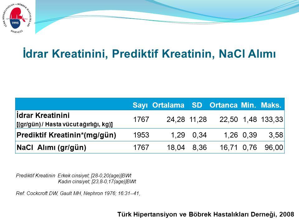Türk Hipertansiyon ve Böbrek Hastalıkları Derneği, 2008 İdrar Kreatinini, Prediktif Kreatinin, NaCl Alımı SayıOrtalamaSDOrtancaMin.Maks.