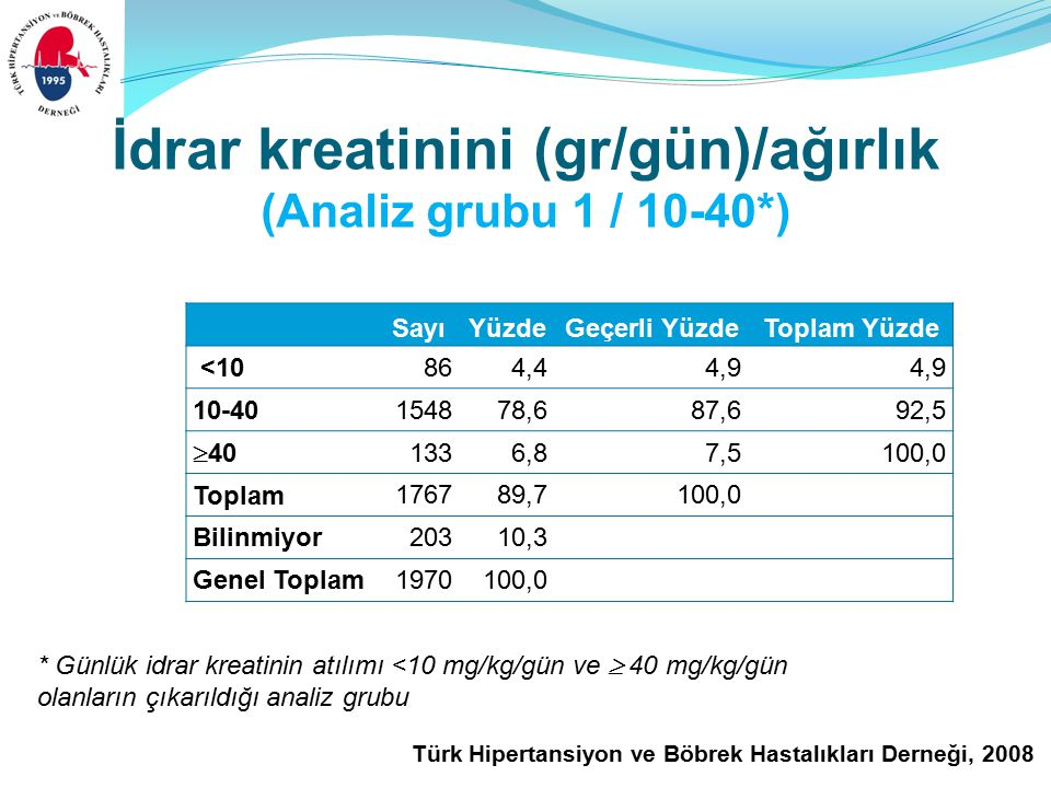 Türk Hipertansiyon ve Böbrek Hastalıkları Derneği, 2008 İdrar kreatinini (gr/gün)/ağırlık (Analiz grubu 1 / 10-40*) SayıYüzdeGeçerli YüzdeToplam Yüzde <10864,44,9 10-40 154878,687,692,5  40 1336,87,5100,0 Toplam 176789,7100,0 Bilinmiyor20310,3 Genel Toplam1970100,0 * Günlük idrar kreatinin atılımı <10 mg/kg/gün ve  40 mg/kg/gün olanların çıkarıldığı analiz grubu