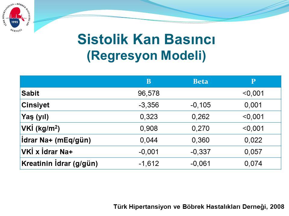 Türk Hipertansiyon ve Böbrek Hastalıkları Derneği, 2008 Sistolik Kan Basıncı (Regresyon Modeli) BBetaP Sabit96,578<0,001 Cinsiyet-3,356-0,1050,001 Yaş (yıl)0,3230,262<0,001 VKİ (kg/m 2 )0,9080,270<0,001 İdrar Na+ (mEq/gün)0,0440,3600,022 VKİ x İdrar Na+-0,001-0,3370,057 Kreatinin İdrar (g/gün)-1,612-0,0610,074