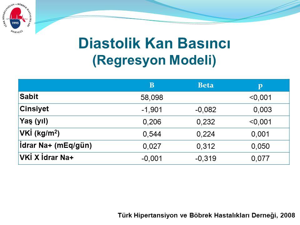 Türk Hipertansiyon ve Böbrek Hastalıkları Derneği, 2008 Diastolik Kan Basıncı (Regresyon Modeli) BBetap Sabit 58,098<0,001 Cinsiyet -1,901-0,082 0,003 Yaş (yıl) 0,2060,232<0,001 VKİ (kg/m 2 ) 0,5440,2240,001 İdrar Na+ (mEq/gün) 0,0270,3120,050 VKİ X İdrar Na+ -0,001-0,3190,077