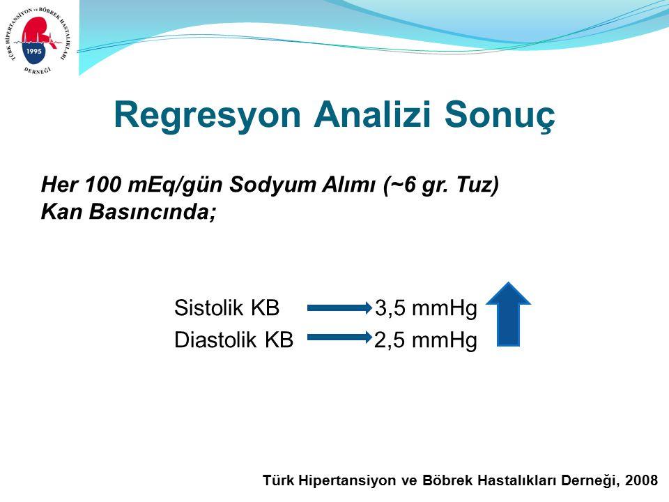 Türk Hipertansiyon ve Böbrek Hastalıkları Derneği, 2008 Regresyon Analizi Sonuç Her 100 mEq/gün Sodyum Alımı (~6 gr.