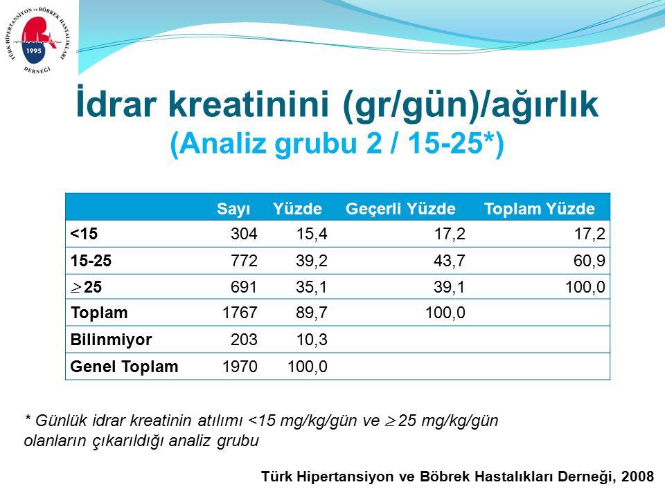 Türk Hipertansiyon ve Böbrek Hastalıkları Derneği, 2008 İdrar kreatinini (gr/gün)/ağırlık (Analiz grubu 2 / 15-25*) SayıYüzdeGeçerli YüzdeToplam Yüzde <1530415,417,2 15-25 77239,243,760,9  25 69135,139,1100,0 Toplam 176789,7100,0 Bilinmiyor20310,3 Genel Toplam1970100,0 * Günlük idrar kreatinin atılımı <15 mg/kg/gün ve  25 mg/kg/gün olanların çıkarıldığı analiz grubu