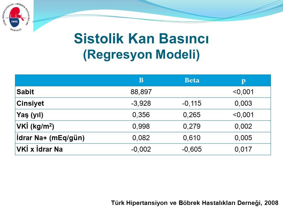 Türk Hipertansiyon ve Böbrek Hastalıkları Derneği, 2008 Sistolik Kan Basıncı (Regresyon Modeli) BBetap Sabit88,897<0,001 Cinsiyet-3,928-0,1150,003 Yaş (yıl)0,3560,265<0,001 VKİ (kg/m 2 )0,9980,2790,002 İdrar Na+ (mEq/gün)0,0820,6100,005 VKİ x İdrar Na-0,002-0,6050,017