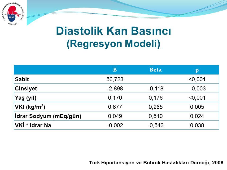 Türk Hipertansiyon ve Böbrek Hastalıkları Derneği, 2008 Diastolik Kan Basıncı (Regresyon Modeli) BBetap Sabit56,723<0,001 Cinsiyet-2,898-0,118 0,003 Yaş (yıl)0,1700,176<0,001 VKİ (kg/m 2 )0,6770,2650,005 İdrar Sodyum (mEq/gün)0,0490,5100,024 VKİ * idrar Na-0,002-0,5430,038