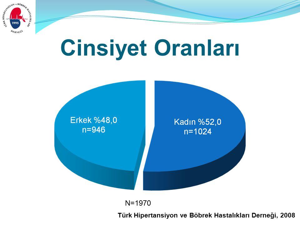 Türk Hipertansiyon ve Böbrek Hastalıkları Derneği, 2008 Cinsiyet Oranları N=1970
