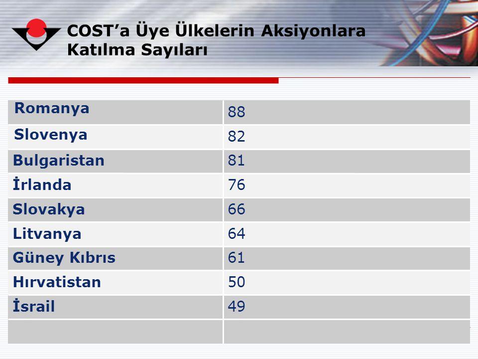 13 49İsrail 50Hırvatistan 61Güney Kıbrıs 64Litvanya 66Slovakya 76İrlanda 81Bulgaristan 82 88 COST'a Üye Ülkelerin Aksiyonlara Katılma Sayıları Sloveny