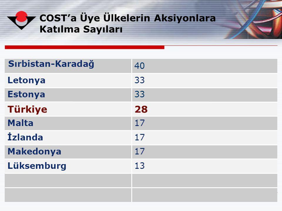 14 13Lüksemburg 17Makedonya 17İzlanda 17Malta 28Türkiye 33Estonya 33Letonya 40 COST'a Üye Ülkelerin Aksiyonlara Katılma Sayıları Sırbistan-Karadağ