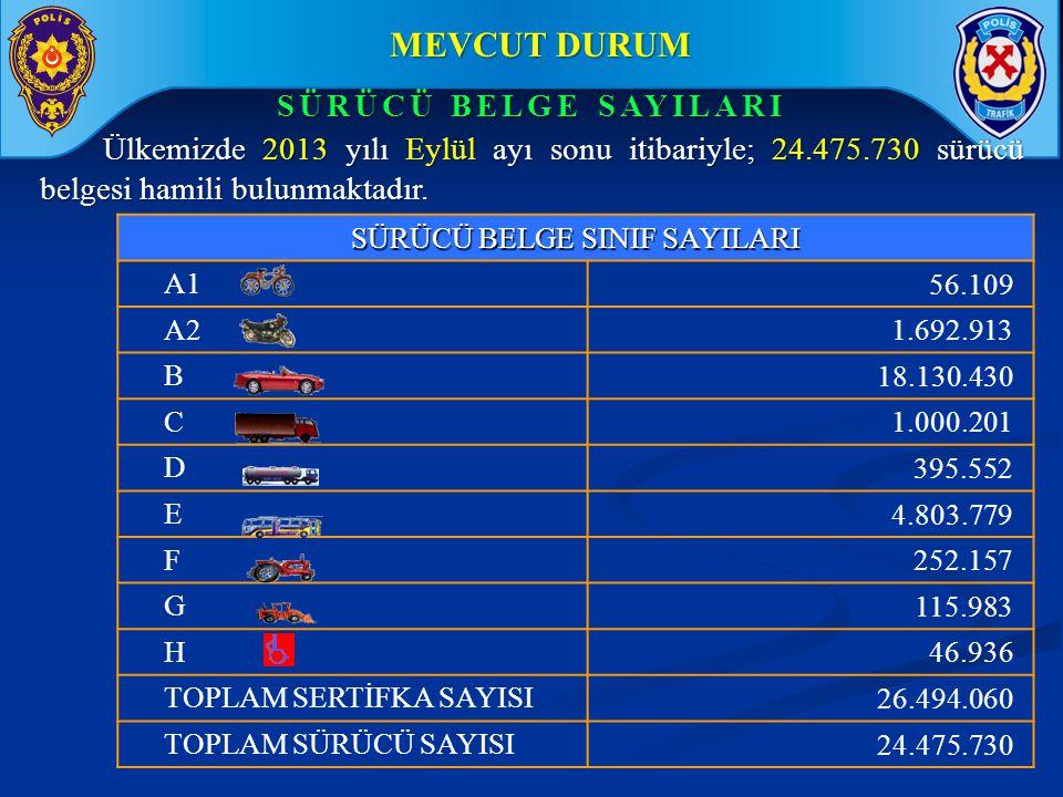 MEVCUT DURUM MEVCUT DURUM Ülkemizde 2013 yılı Eylül ayı sonu itibariyle; 24.475.730 sürücü belgesi hamili bulunmaktadır. SÜRÜCÜ BELGE SAYILARI SÜRÜCÜ