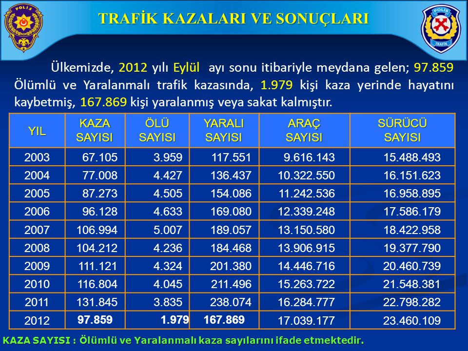 Ülkemizde, 2012 yılı Eylül ayı sonu itibariyle meydana gelen; 97.859 Ölümlü ve Yaralanmalı trafik kazasında, 1.979 kişi kaza yerinde hayatını kaybetmi