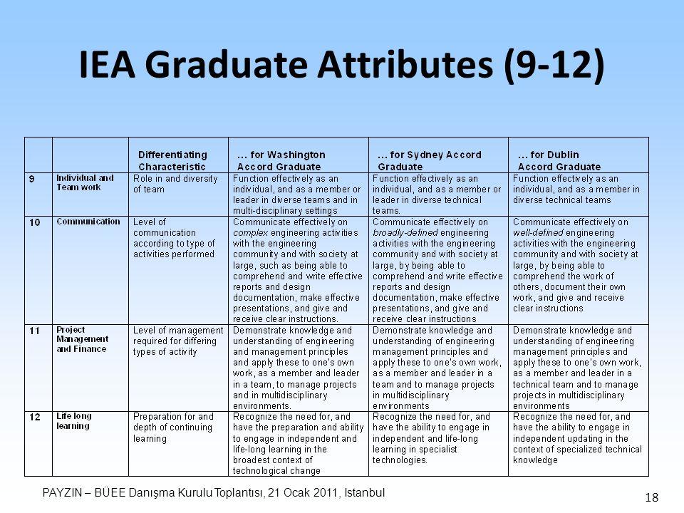 PAYZIN – BÜEE Danışma Kurulu Toplantısı, 21 Ocak 2011, Istanbul 18 IEA Graduate Attributes (9-12)