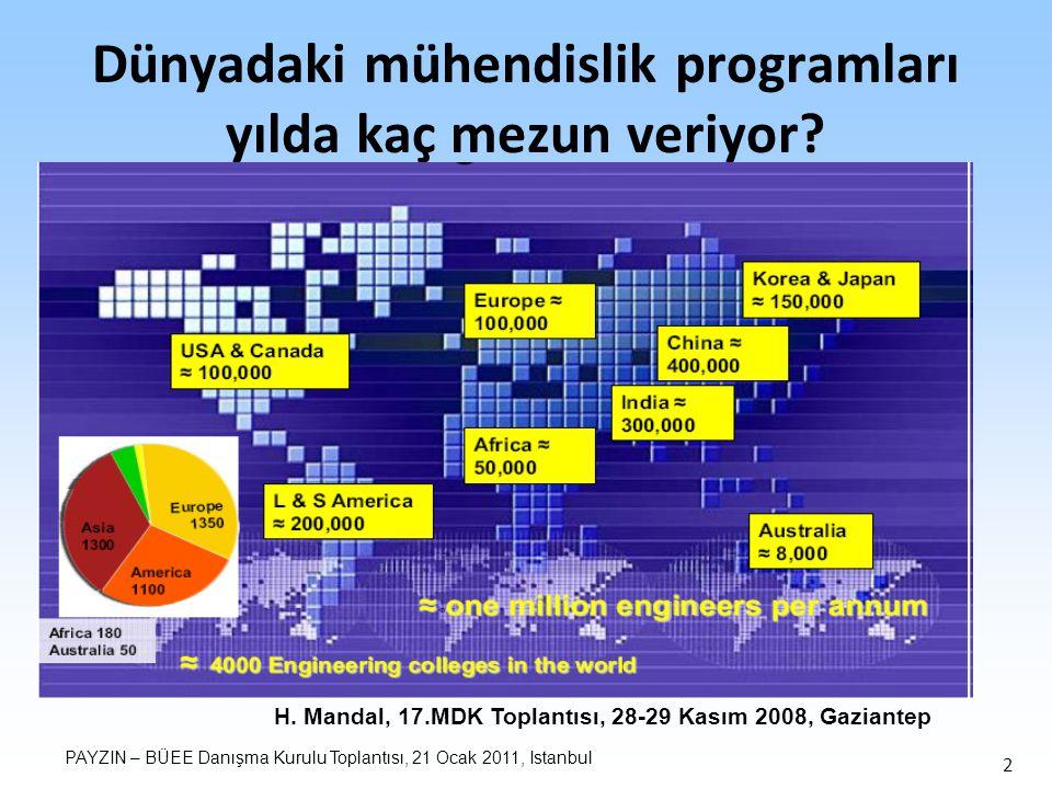 PAYZIN – BÜEE Danışma Kurulu Toplantısı, 21 Ocak 2011, Istanbul 2 Dünyadaki mühendislik programları yılda kaç mezun veriyor.