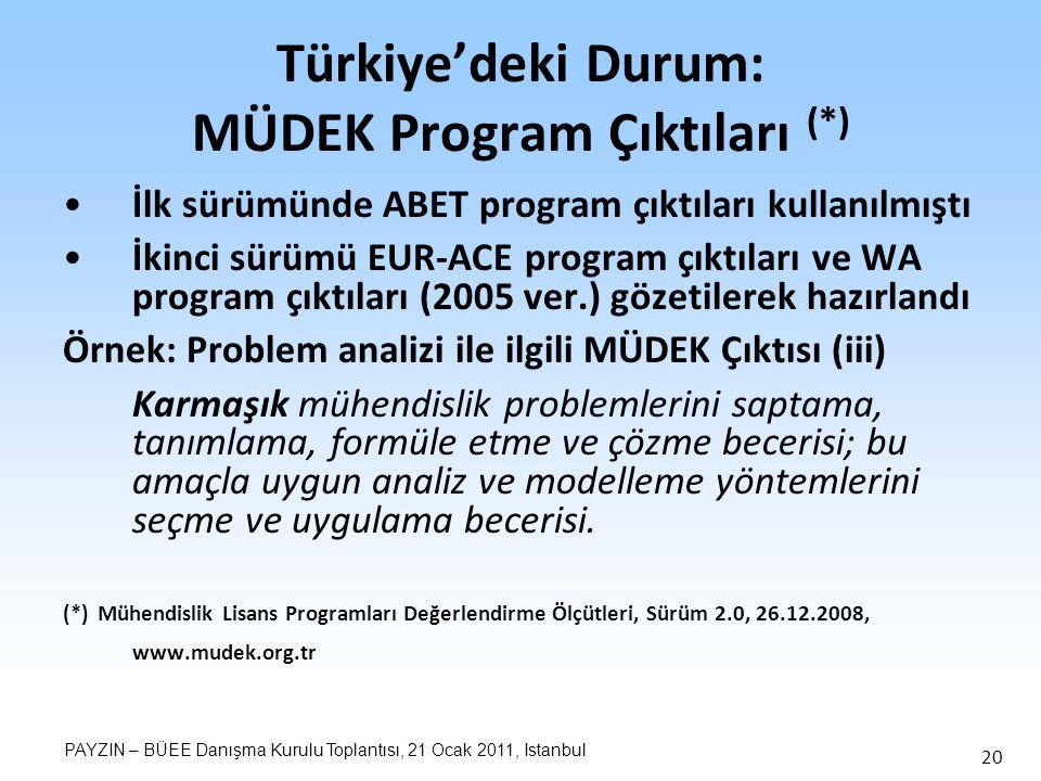 PAYZIN – BÜEE Danışma Kurulu Toplantısı, 21 Ocak 2011, Istanbul 20 Türkiye'deki Durum: MÜDEK Program Çıktıları (*) İlk sürümünde ABET program çıktıları kullanılmıştı İkinci sürümü EUR-ACE program çıktıları ve WA program çıktıları (2005 ver.) gözetilerek hazırlandı Örnek: Problem analizi ile ilgili MÜDEK Çıktısı (iii) Karmaşık mühendislik problemlerini saptama, tanımlama, formüle etme ve çözme becerisi; bu amaçla uygun analiz ve modelleme yöntemlerini seçme ve uygulama becerisi.
