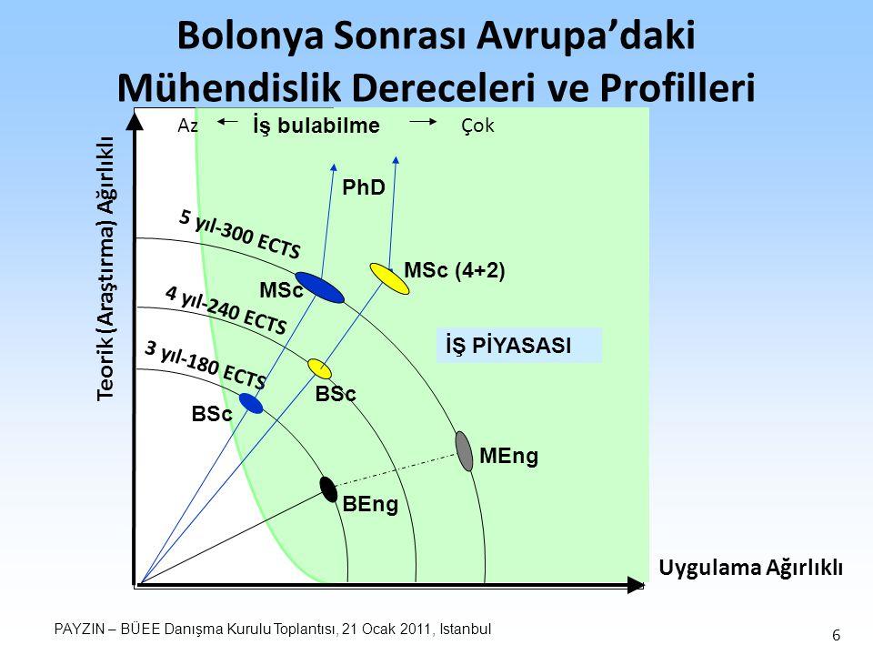 PAYZIN – BÜEE Danışma Kurulu Toplantısı, 21 Ocak 2011, Istanbul 6 Teorik (Araştırma) Ağırlıklı Bolonya Sonrası Avrupa'daki Mühendislik Dereceleri ve Profilleri BSc MSc (4+2) MEng BEng BSc MSc PhD İŞ PİYASASI Uygulama Ağırlıklı 3 yıl-180 ECTS 4 yıl-240 ECTS 5 yıl-300 ECTS İş bulabilme ÇokAz