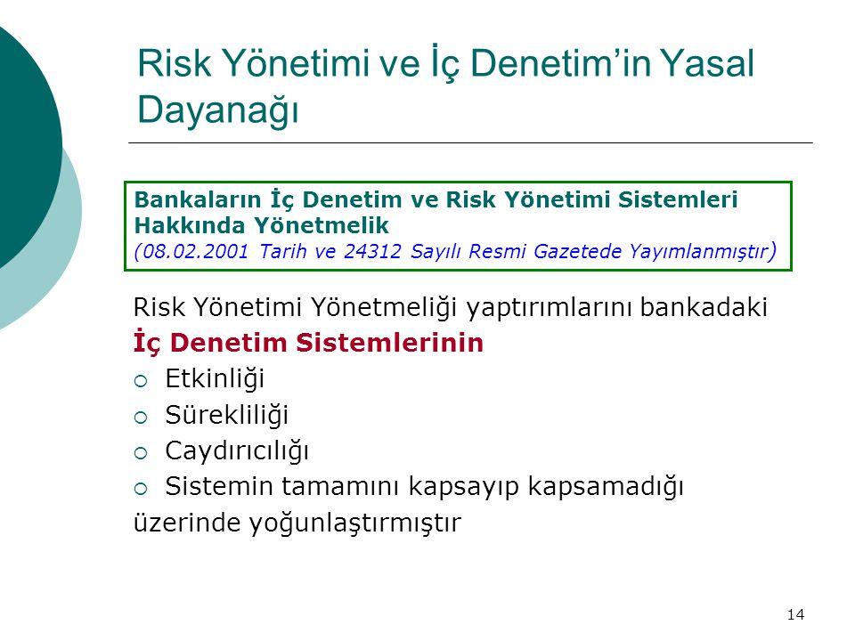 14 Risk Yönetimi Yönetmeliği yaptırımlarını bankadaki İç Denetim Sistemlerinin  Etkinliği  Sürekliliği  Caydırıcılığı  Sistemin tamamını kapsayıp kapsamadığı üzerinde yoğunlaştırmıştır Bankaların İç Denetim ve Risk Yönetimi Sistemleri Hakkında Yönetmelik (08.02.2001 Tarih ve 24312 Sayılı Resmi Gazetede Yayımlanmıştır ) Risk Yönetimi ve İç Denetim'in Yasal Dayanağı