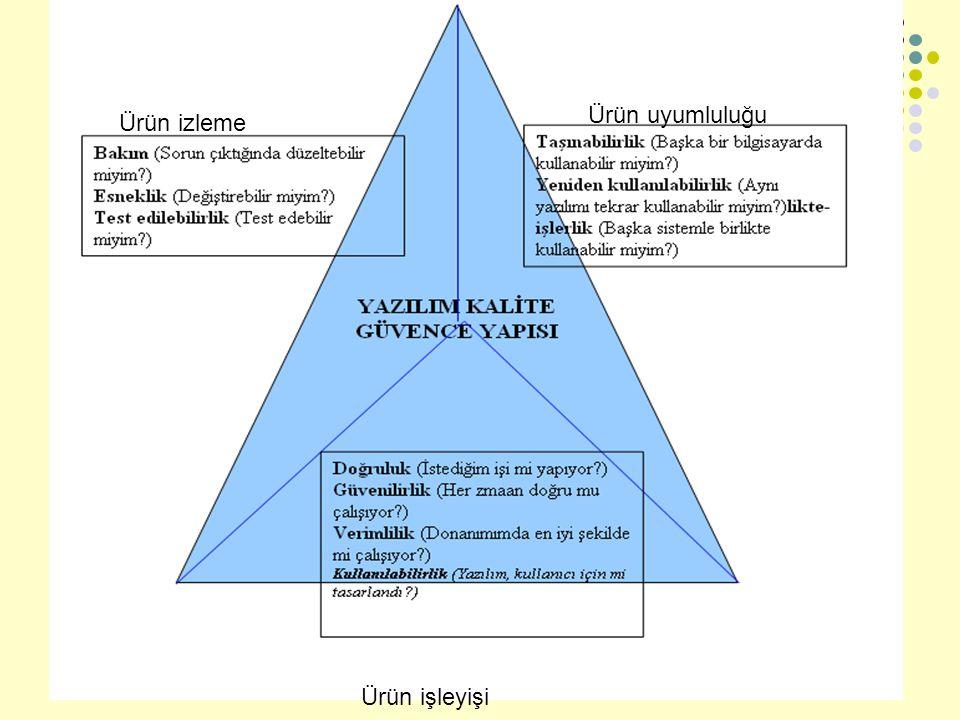 Dilek YURTSEVEN6 Ürün izleme Ürün işleyişi Ürün uyumluluğu
