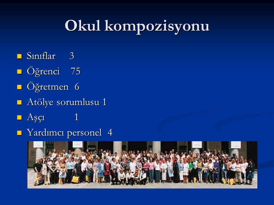 Okul kompozisyonu Sınıflar 3 Sınıflar 3 Öğrenci 75 Öğrenci 75 Öğretmen 6 Öğretmen 6 Atölye sorumlusu 1 Atölye sorumlusu 1 Aşçı 1 Aşçı 1 Yardımcı personel 4 Yardımcı personel 4