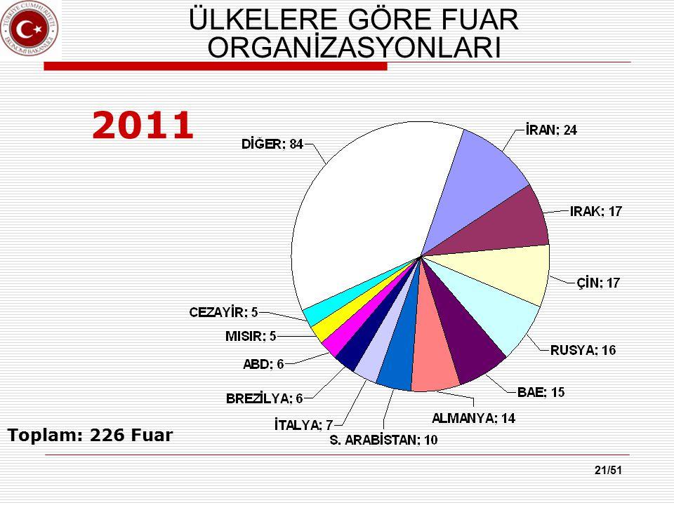 21/51 ÜLKELERE GÖRE FUAR ORGANİZASYONLARI 2011 Toplam: 226 Fuar