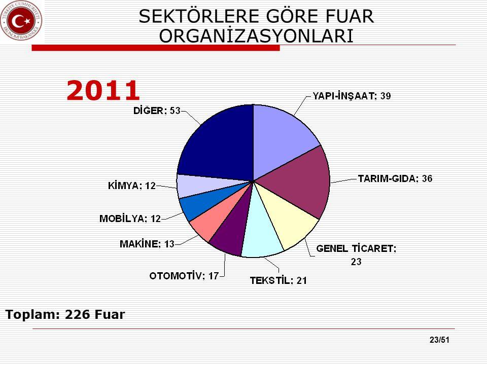 23/51 SEKTÖRLERE GÖRE FUAR ORGANİZASYONLARI 2011 Toplam: 226 Fuar
