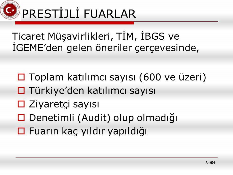 31/51 PRESTİJLİ FUARLAR  Toplam katılımcı sayısı (600 ve üzeri)  Türkiye'den katılımcı sayısı  Ziyaretçi sayısı  Denetimli (Audit) olup olmadığı 