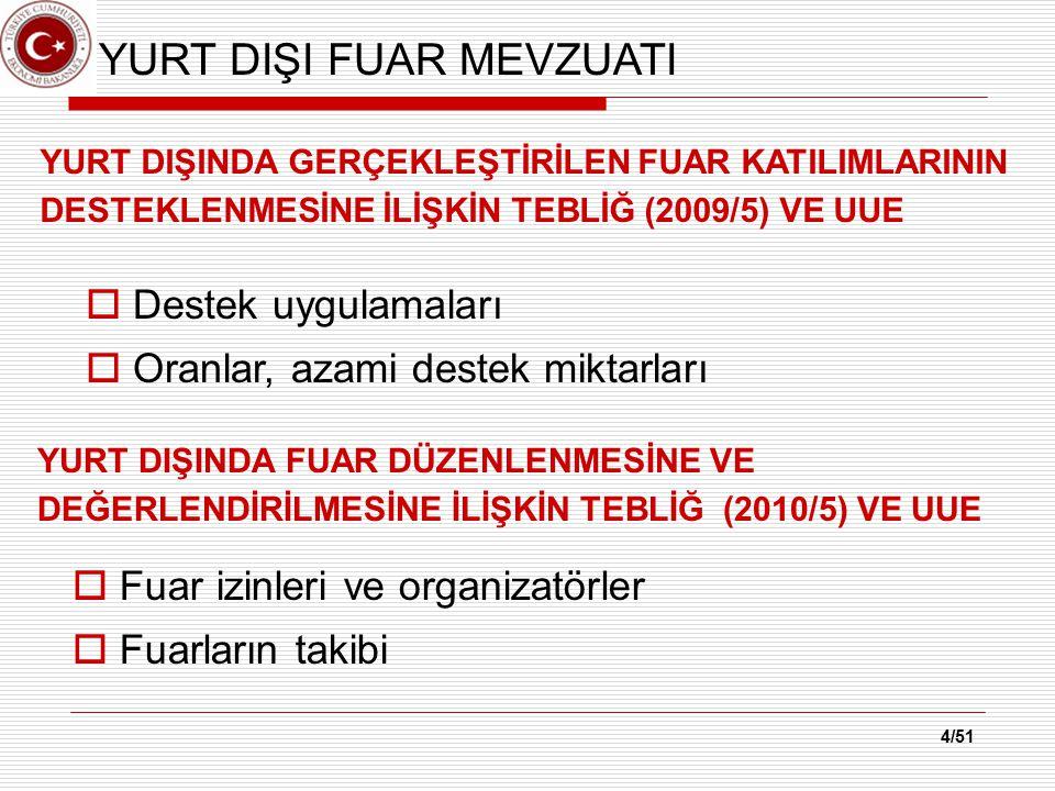 5/51 DESTEKTEN KİMLER YARARLANABİLİR  Bakanlıktan izin alarak yurt dışı fuar organizasyonu gerçekleştiren fuar organizatörleri  Üretici/imalatçı organizasyonları (Federasyon, Birlik, Tanıtım Grupları, Dernek, vb.)  Türkiye'de yerleşik kurum ve kuruluşlar (Eğitim, Sağlık)  Türk Ticaret Kanunu hükümleri çerçevesinde kurulmuş şirketler