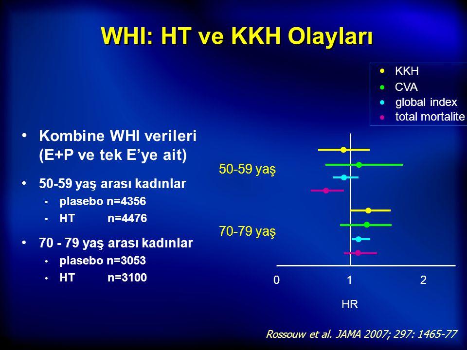 WHI: HT ve KKH Olayları Kombine WHI verileri (E+P ve tek E'ye ait) 50-59 yaş arası kadınlar plasebo n=4356 HT n=4476 70 - 79 yaş arası kadınlar plaseb