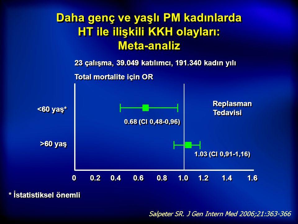 Daha genç ve yaşlı PM kadınlarda HT ile ilişkili KKH olayları: Meta-analiz * İstatistiksel önemli Salpeter SR. J Gen Intern Med 2006;21:363-366 Replas