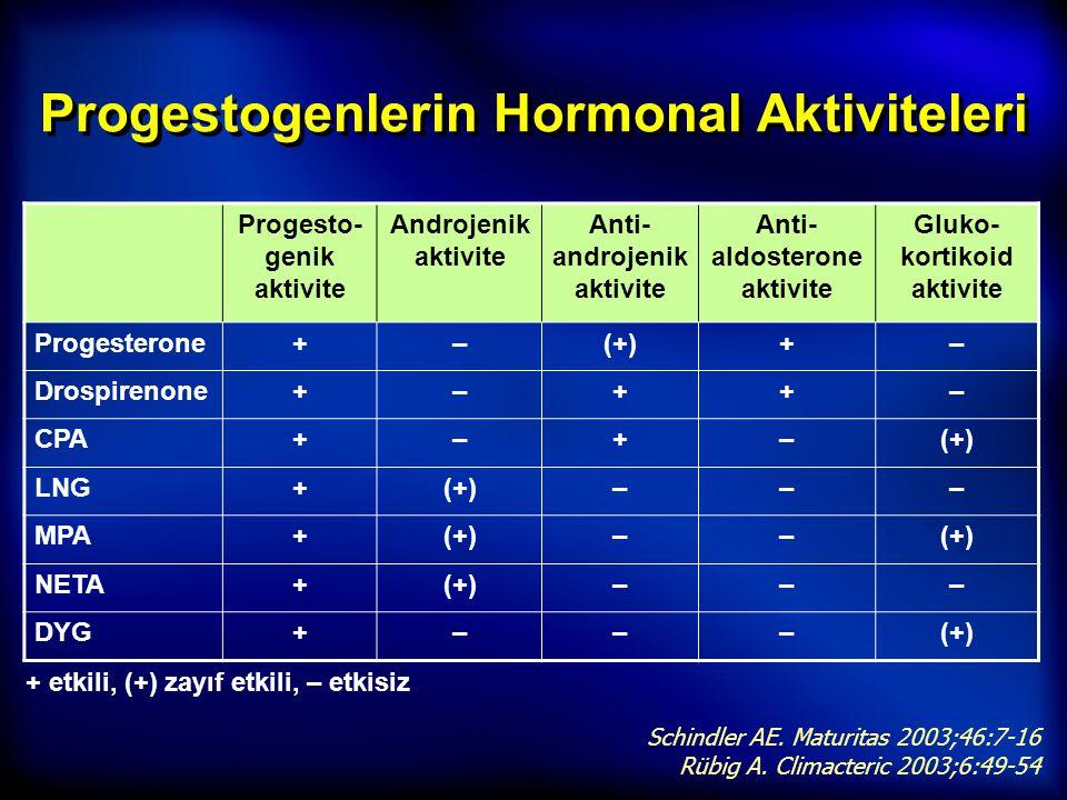 Progestogenlerin Hormonal Aktiviteleri + etkili, (+) zayıf etkili, – etkisiz Progesto- genik aktivite Androjenik aktivite Anti- androjenik aktivite An