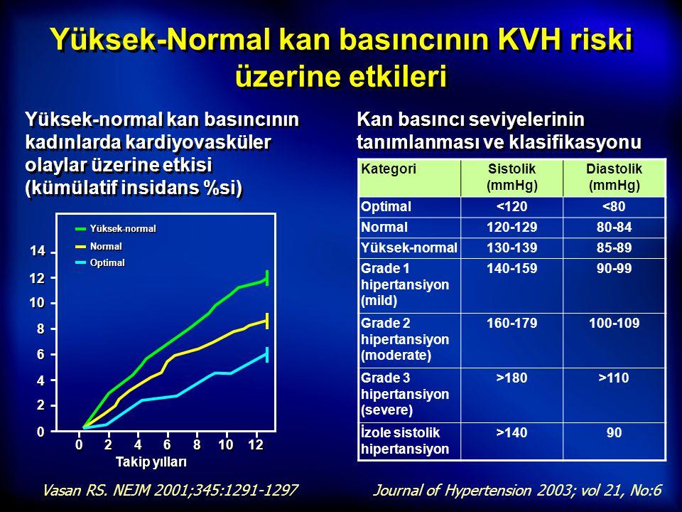 Yüksek-Normal kan basıncının KVH riski üzerine etkileri Yüksek-normal kan basıncının kadınlarda kardiyovasküler olaylar üzerine etkisi (kümülatif insi