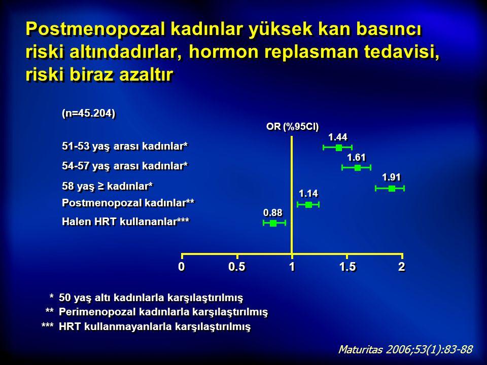 Postmenopozal kadınlar yüksek kan basıncı riski altındadırlar, hormon replasman tedavisi, riski biraz azaltır *50 yaş altı kadınlarla karşılaştırılmış
