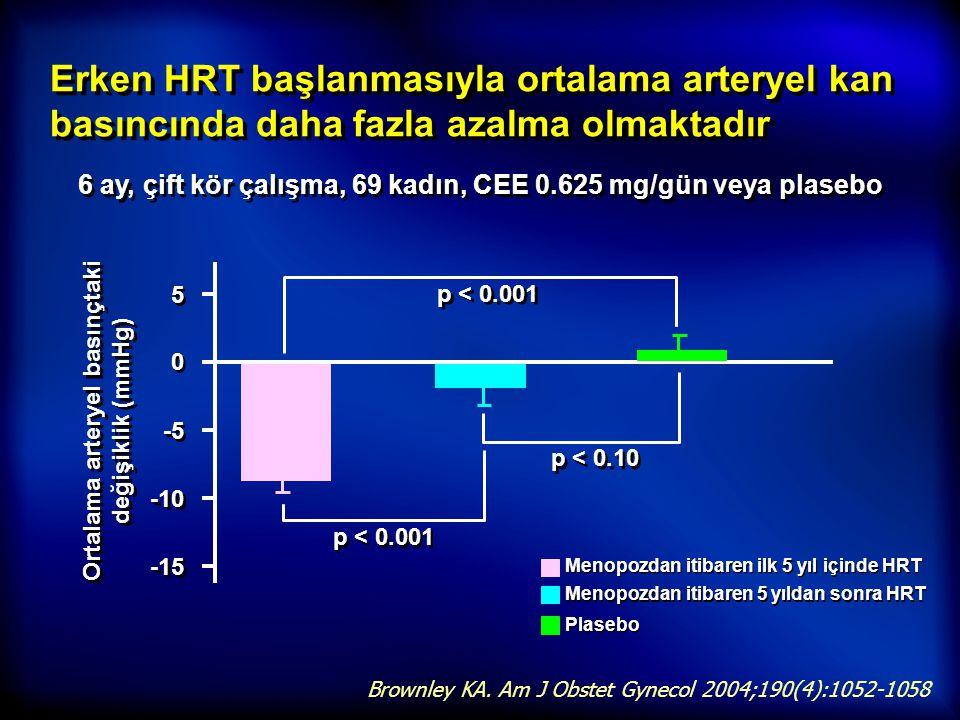 Erken HRT başlanmasıyla ortalama arteryel kan basıncında daha fazla azalma olmaktadır 6 ay, çift kör çalışma, 69 kadın, CEE 0.625 mg/gün veya plasebo