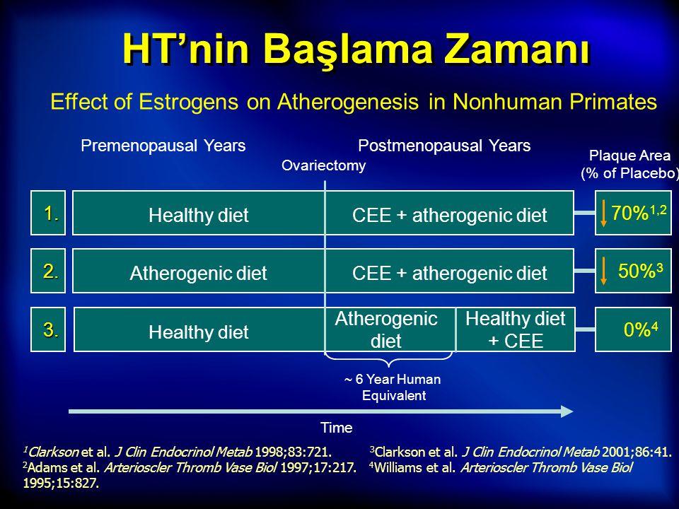 Koroner ateroskleroz patogenez safhaları (ERT/HRT'nin muhtemel faydalı etkileri) HealthPlan for the Adult Woman dan adaptasyon, Birkhauser 2005 Koroner ateroskleroz patogenez safhaları (ERT/HRT'nin potansiyel zararlı etkileri) < 35 - 45 yaş45 - 55 yaş55 - 65 yaş> 65 yaş  Atherom  Fibroz  Plak  Komplike lezyon  Rüptür %0%10%20%45%25 < 50 yaş50-54 yaş55-59 yaş60-69 yaş70-79 yaş WHI çalışmasında yaş dağılımı ve ateroskleroz progresyon safhaları 35-45 yaş Endotelyal hasar 45-55 yaş Lipid akkümülasyonu 55-65 yaş İnflamasyon 65 > Estrojen koruyucu etkisi için sağlıklı doku gerekir.