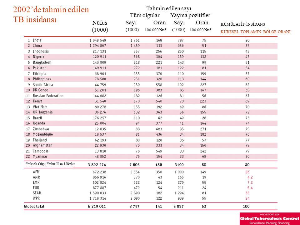 KÜMÜLATİF İNSİDANS KÜRESEL TOPLAMIN BÖLGE ORANI 2002'de tahmin edilen TB insidansı Nüfus (1000) Tahmin edilen sayı Tüm olgular Yayma pozitifler Sayı Oran (1000) 100.000 Nüf Yüksek Olgu Yükü Olan Ülkeler