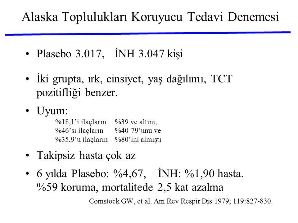 Alaska Toplulukları Koruyucu Tedavi Denemesi Plasebo 3.017, İNH 3.047 kişi İki grupta, ırk, cinsiyet, yaş dağılımı, TCT pozitifliği benzer. Uyum: %18,