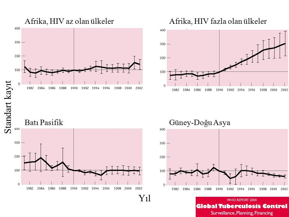 Yıl Afrika, HIV az olan ülkelerAfrika, HIV fazla olan ülkeler Batı PasifikGüney-Doğu Asya Standart kayıt