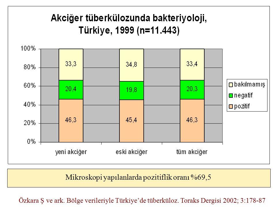 Mikroskopi yapılanlarda pozitiflik oranı %69,5 Özkara Ş ve ark. Bölge verileriyle Türkiye'de tüberküloz. Toraks Dergisi 2002; 3:178-87