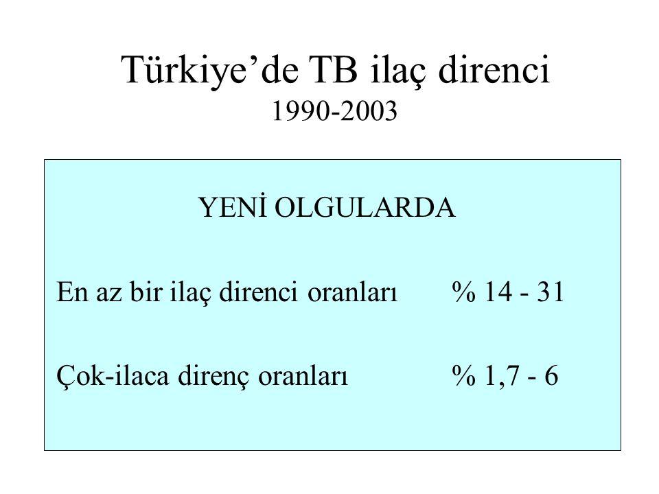 Türkiye'de TB ilaç direnci 1990-2003 YENİ OLGULARDA En az bir ilaç direnci oranları% 14 - 31 Çok-ilaca direnç oranları % 1,7 - 6