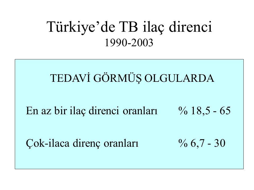 Türkiye'de TB ilaç direnci 1990-2003 TEDAVİ GÖRMÜŞ OLGULARDA En az bir ilaç direnci oranları % 18,5 - 65 Çok-ilaca direnç oranları% 6,7 - 30