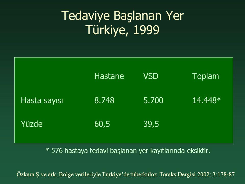 Tedaviye Başlanan Yer Türkiye, 1999 HastaneVSDToplam Hasta sayısı 8.7485.70014.448* Yüzde60,539,5 * 576 hastaya tedavi başlanan yer kayıtlarında eksik