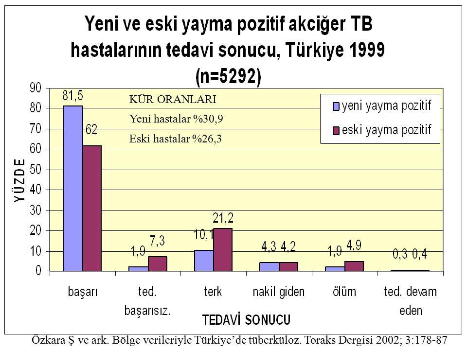 KÜR ORANLARI Yeni hastalar %30,9 Eski hastalar %26,3 Özkara Ş ve ark. Bölge verileriyle Türkiye'de tüberküloz. Toraks Dergisi 2002; 3:178-87