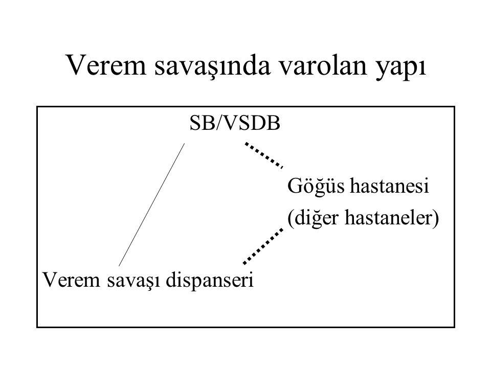 Verem savaşında varolan yapı SB/VSDB Göğüs hastanesi (diğer hastaneler) Verem savaşı dispanseri