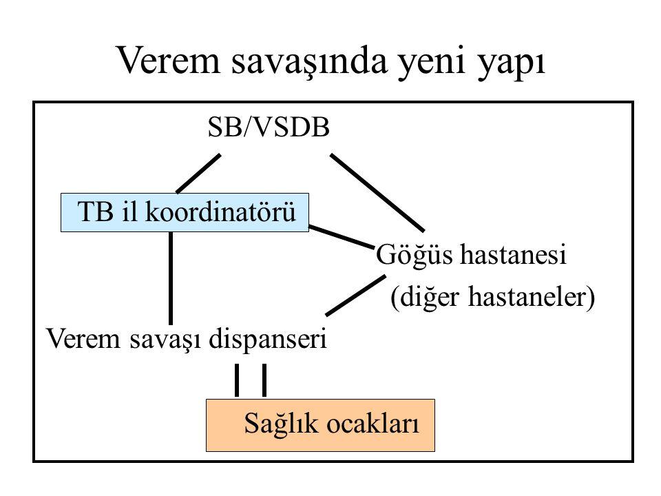 Verem savaşında yeni yapı SB/VSDB TB il koordinatörü Göğüs hastanesi (diğer hastaneler) Verem savaşı dispanseri Sağlık ocakları