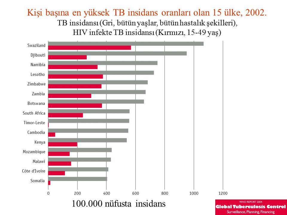 Kişi başına en yüksek TB insidans oranları olan 15 ülke, 2002. TB insidansı (Gri, bütün yaşlar, bütün hastalık şekilleri), HIV infekte TB insidansı (K
