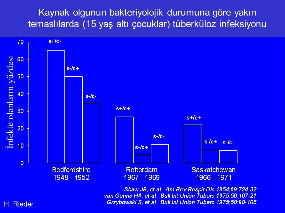 Kaynak olgunun bakteriyolojik durumuna göre yakın temaslılarda (15 yaş altı çocuklar) tüberküloz infeksiyonu H.